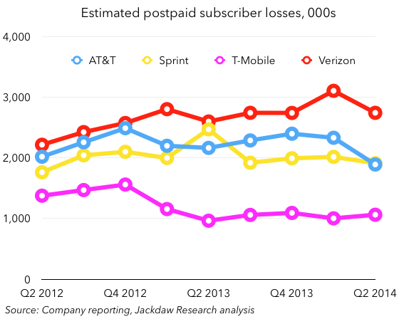 Postpaid subscriber losses