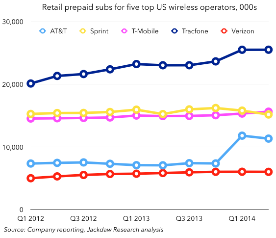 Prepaid subs for five big US operators