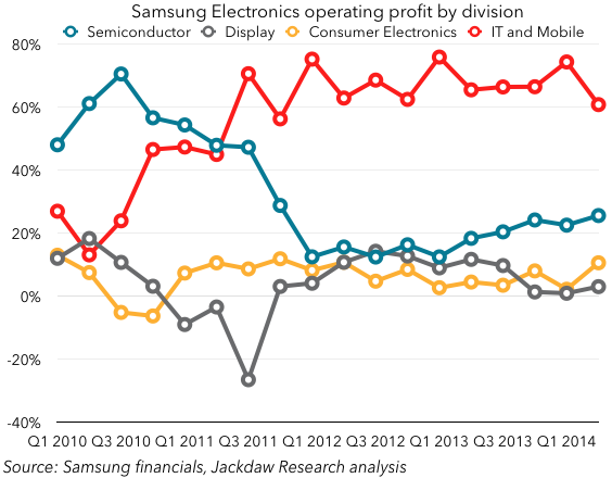 Samsung operating profit split by division