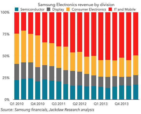 Samsung revenue by division