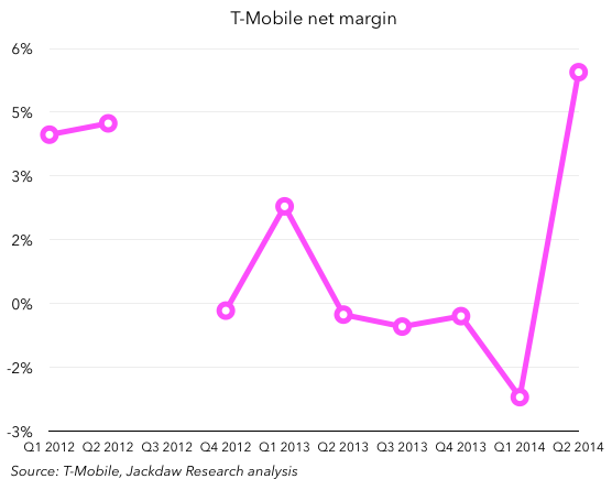 T-Mobile net margin smaller