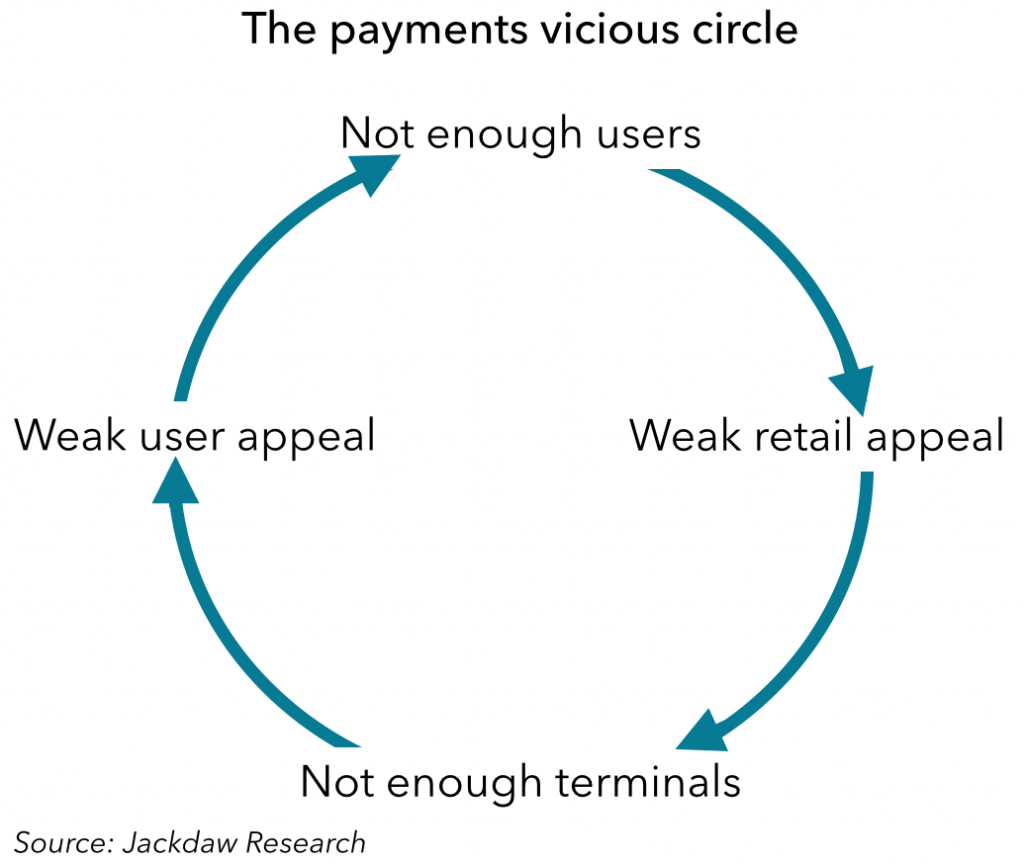 The mobile payments vicious circle