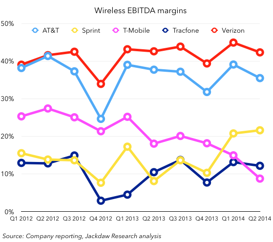 Wireless EBITDA margins
