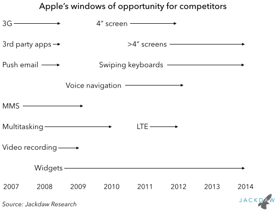 Apple windows of opportunity