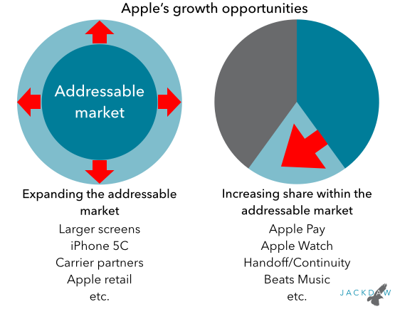 Apple's growth opportunities