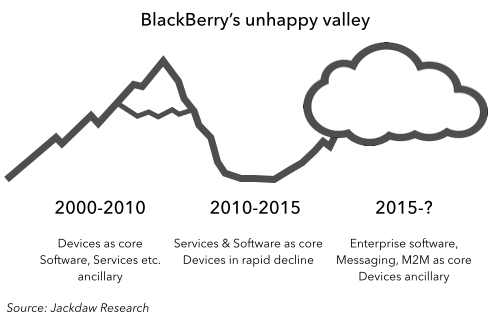 BlackBerry Unhappy Valley