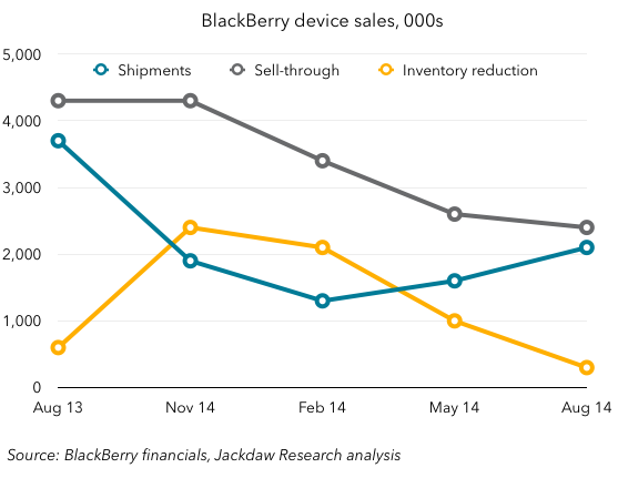 BlackBerry device sales