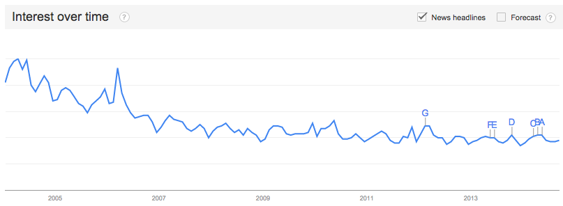 Google Trends privacy