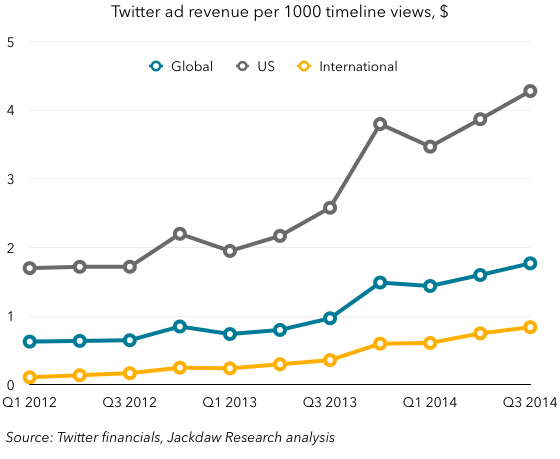 Ad revenue per 1000 timeline views