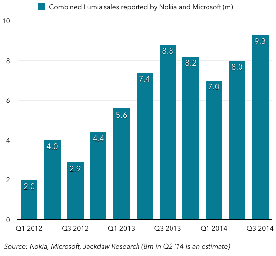 Lumia device sales