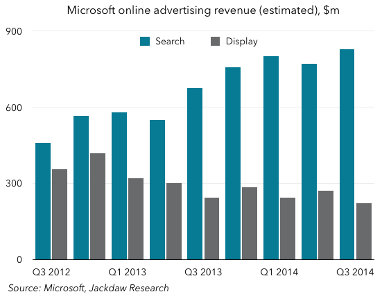 MS online advertising divergence