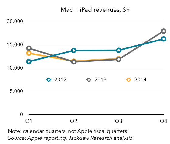 Mac plus iPad revenues