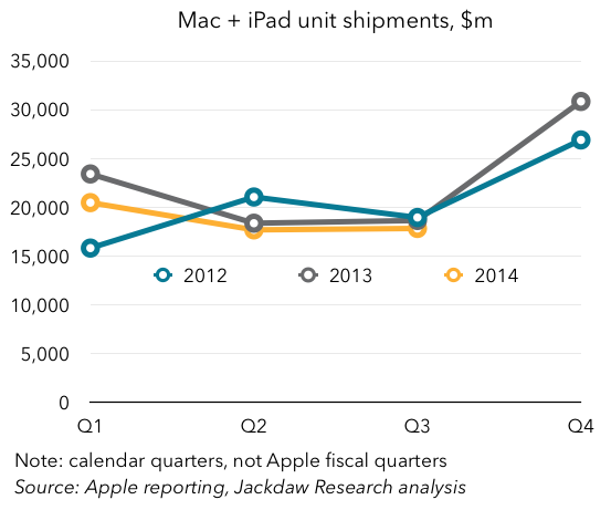 Mac plus iPad shipments