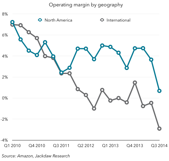 Operating margin by geography