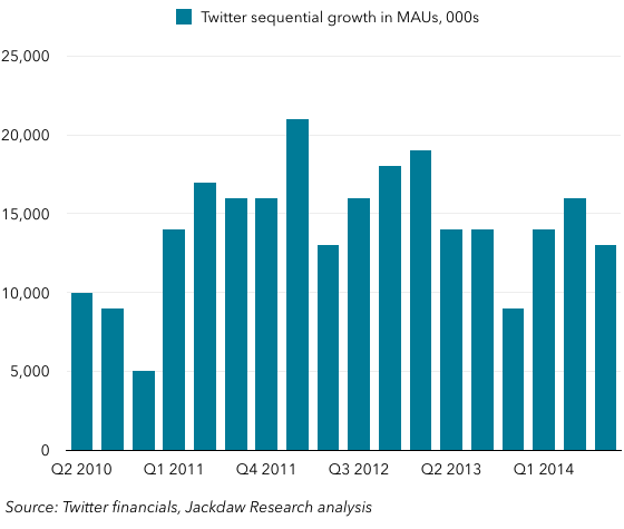 Sequential MAU growth