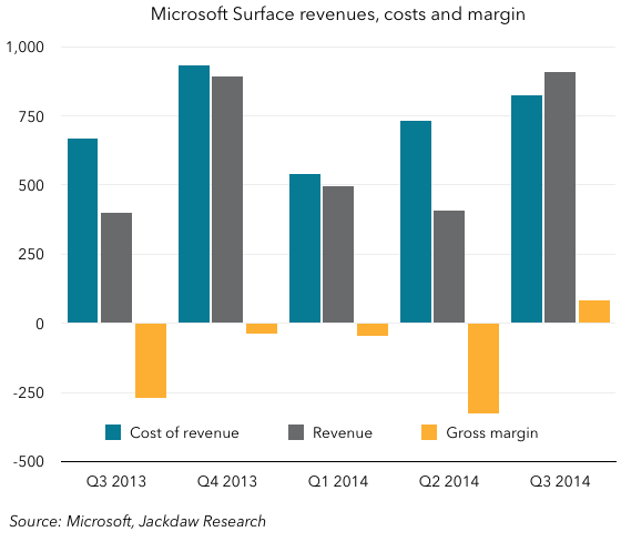 Surface financials