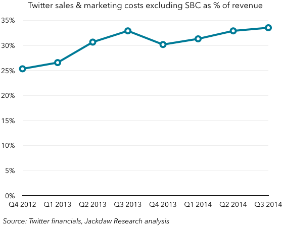 Twitter S and M costs as percent of revenue