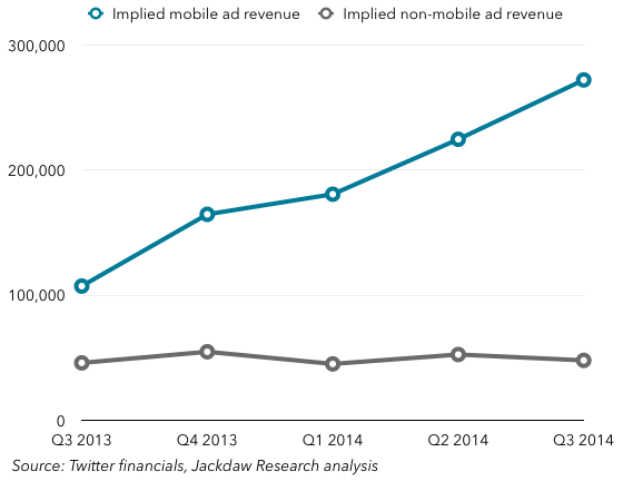 Twitter mobile vs non mobile ad revs