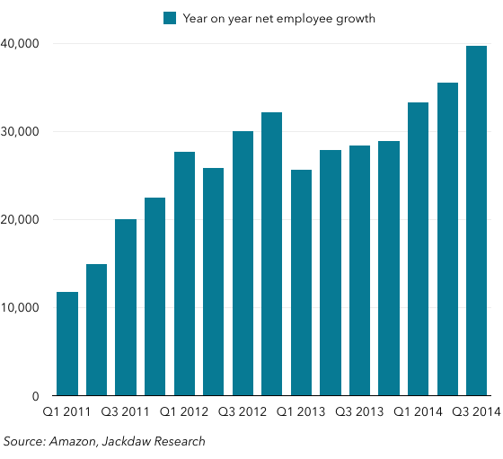 Year on year employee growth