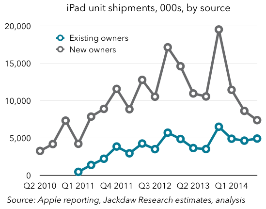 iPad Buyers By Source