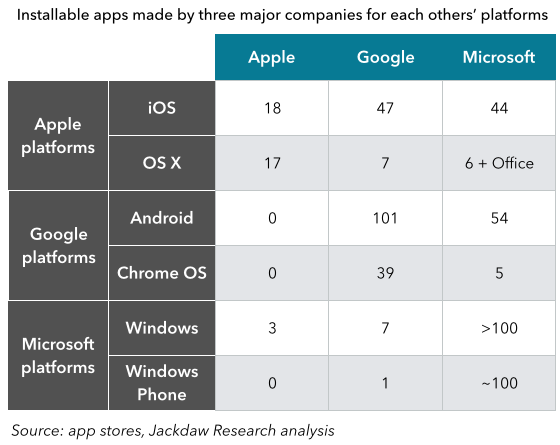 Cross platform development table