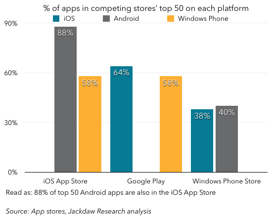 Percentage of top 50 apps in competing stores