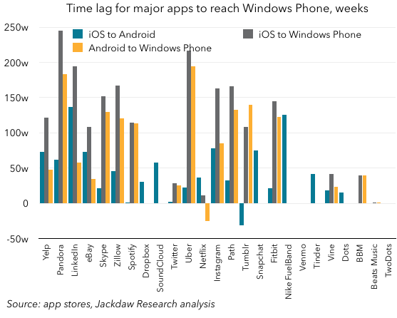 Windows Phone app time lag