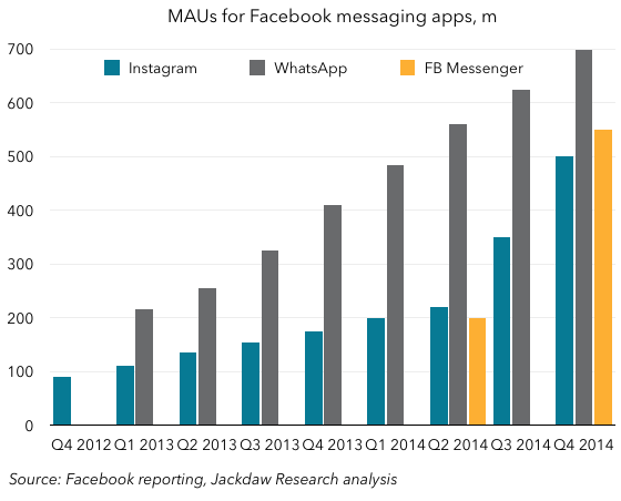 Facebook messaging MAUs