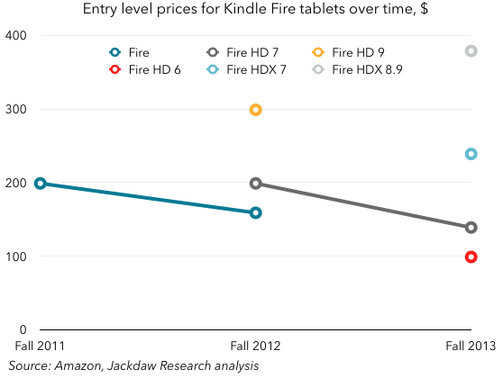 Kindle Fire prices over time