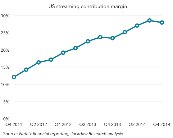 Netflix US streaming margin
