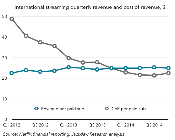 Netflix international rev and CoR per sub