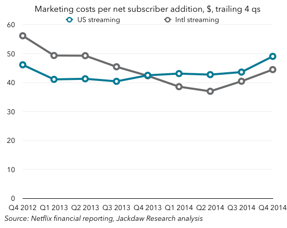 Netflix marketing costs per net add