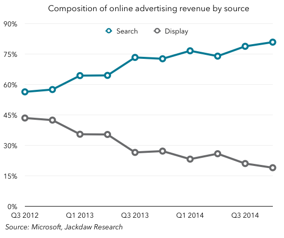 Online advertising revenue split