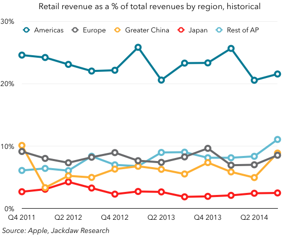 Retail as percent of revenues