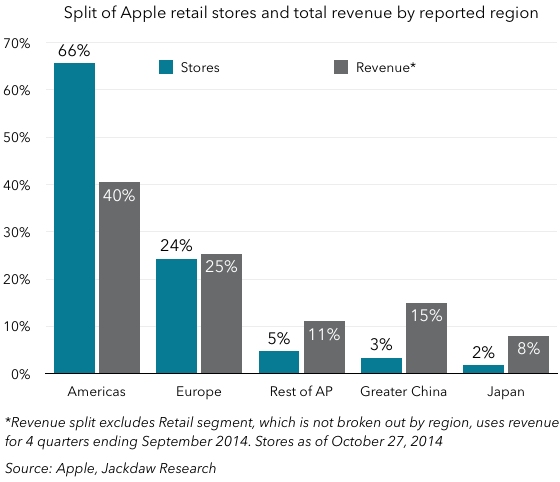 Retail stores vs revenue
