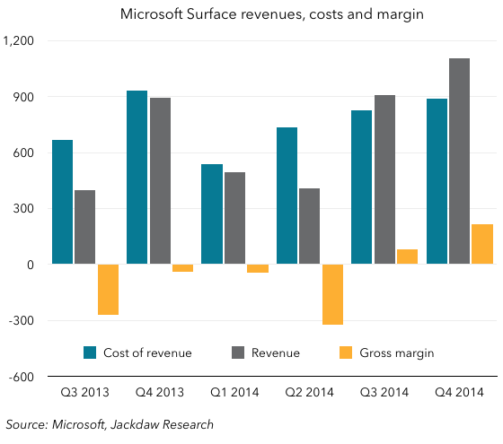 Surface financials Q4 2014
