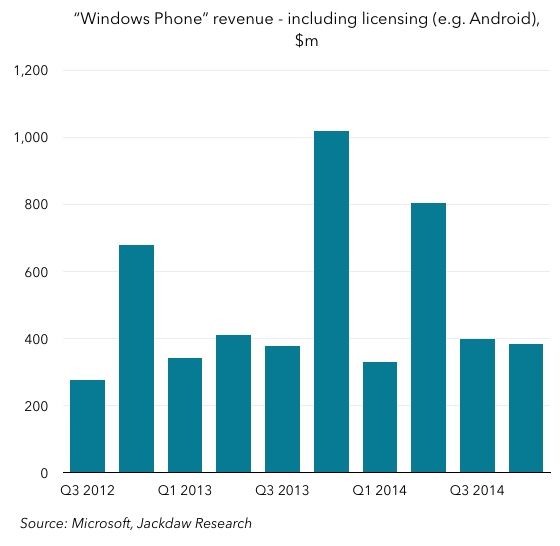 Windows Phone revenue Q4 2014