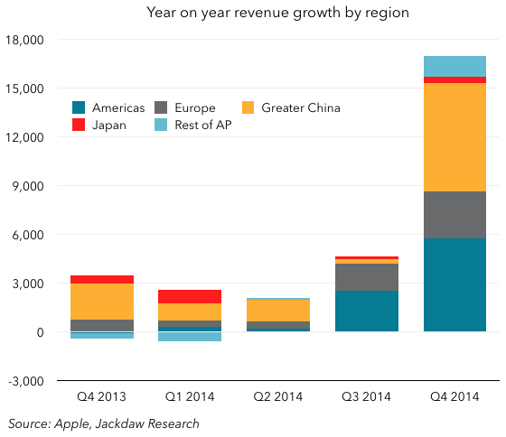 Year on year rev growth by region