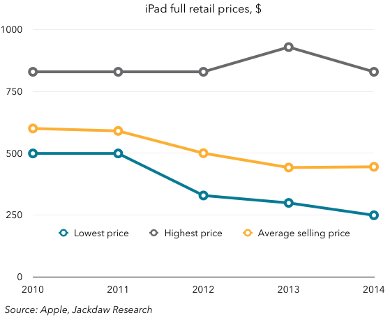 iPad prices over time