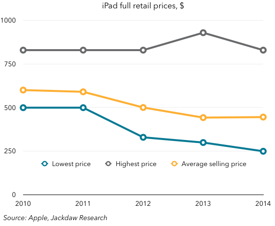 iPad retail prices