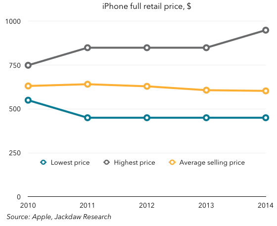 iPhone retail prices