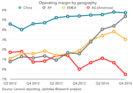 Lenovo margins by region