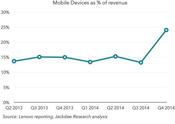 Lenovo mobile as percent of revenue