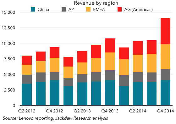 Lenovo revenue by region