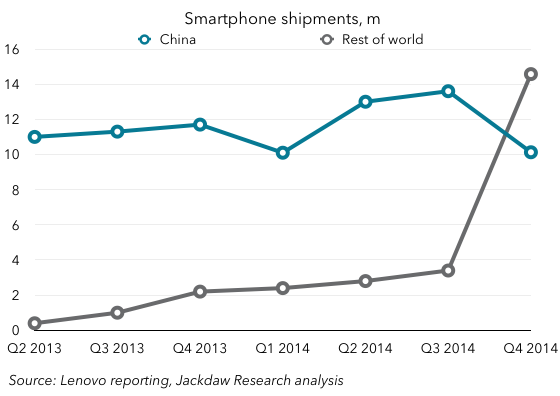 Lenovo smartphone shipments China and RoW