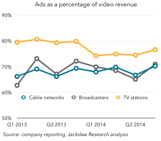 Ads as percent of revenue TV