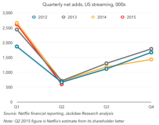 Cyclical US streaming sub growth