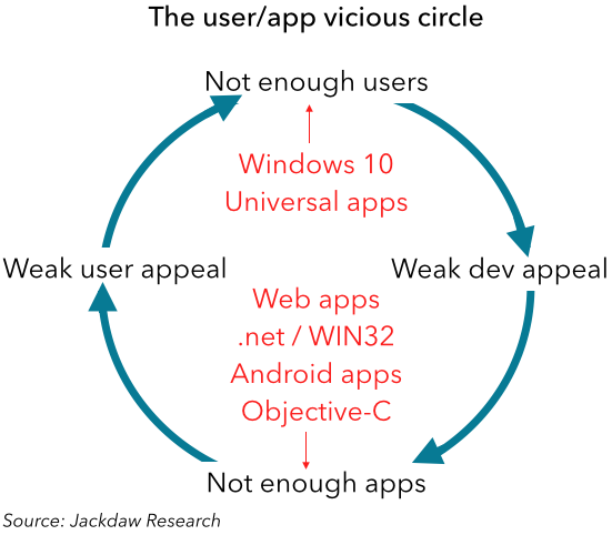 Microsoft's vicious circle with mobile.