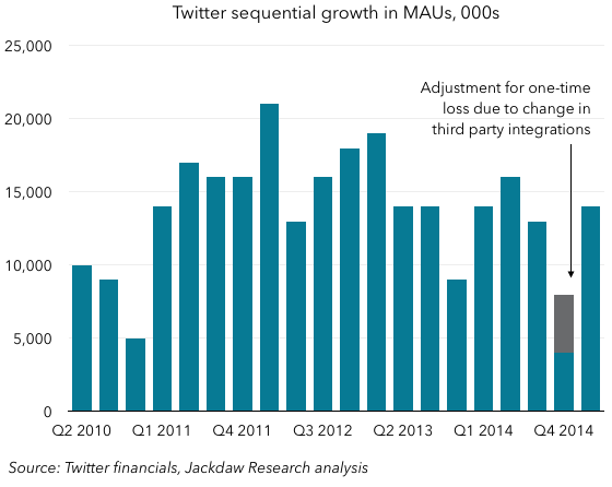 Twitter sequential MAU growth