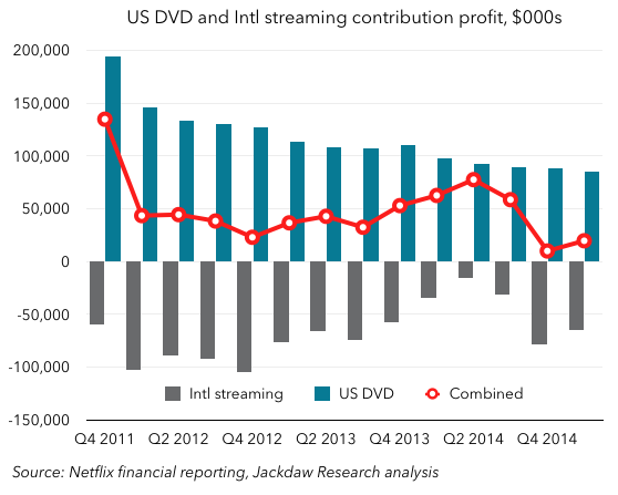 US DVD and Intl streaming contribution profit